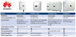 Overzicht Huawei omvormers